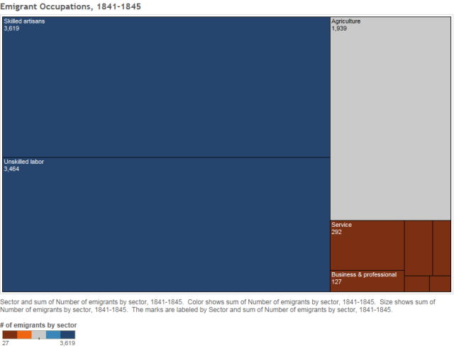 Emigrant Occupations, 1841-1845