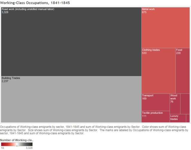 Working-Class Occupations, 1841-1845